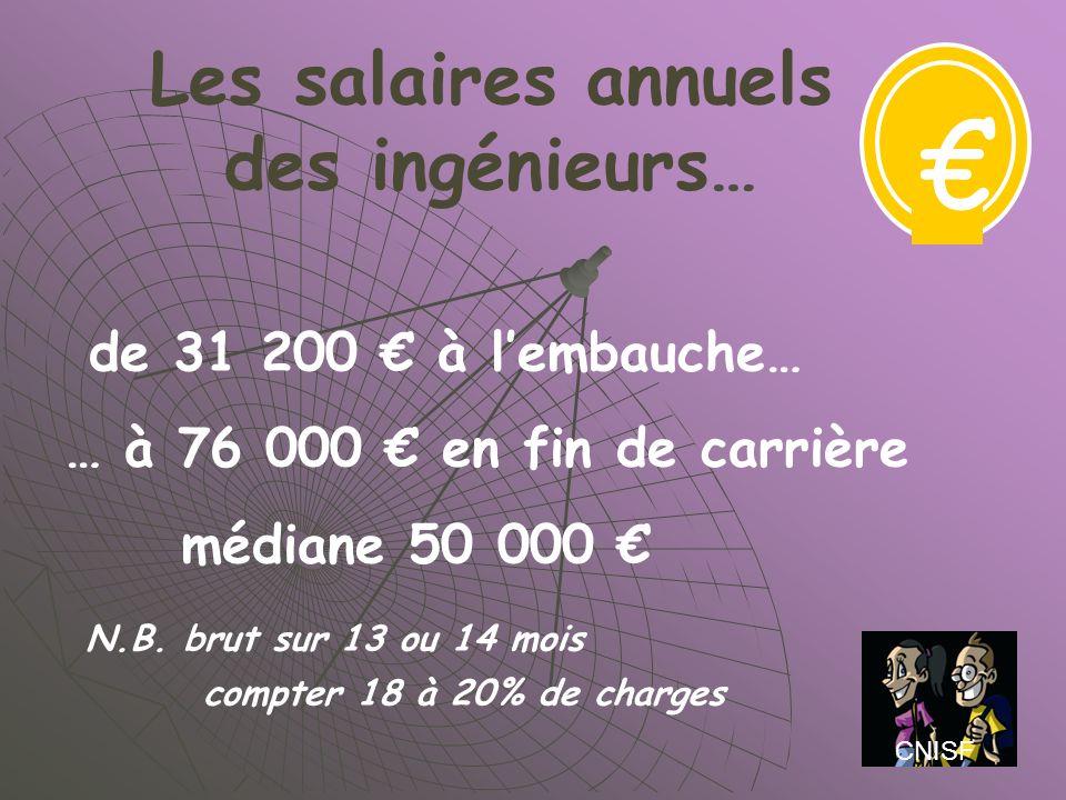 Les salaires annuels des ingénieurs… de 31 200 à lembauche… … à 76 000 en fin de carrière médiane 50 000 N.B. brut sur 13 ou 14 mois compter 18 à 20%