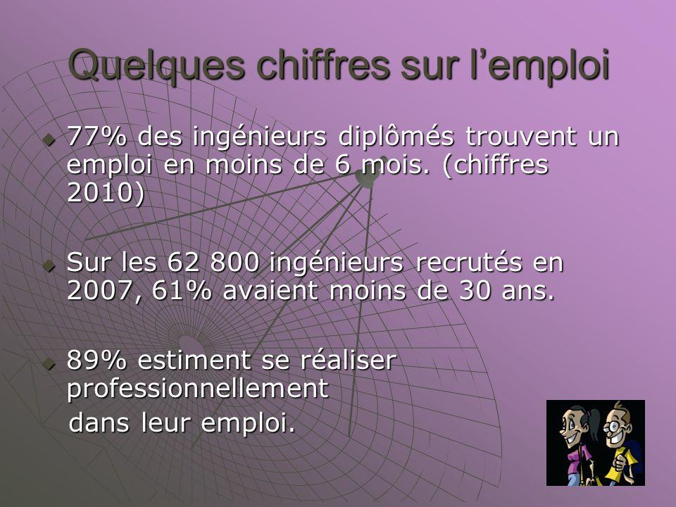 Quelques chiffres sur lemploi 77% des ingénieurs diplômés trouvent un emploi en moins de 6 mois.