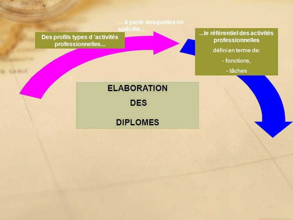 ... à partir desquelles on spécifie......le référentiel des activités professionnelles défini en terme de: - fonctions, - tâches ELABORATION DES DIPLO