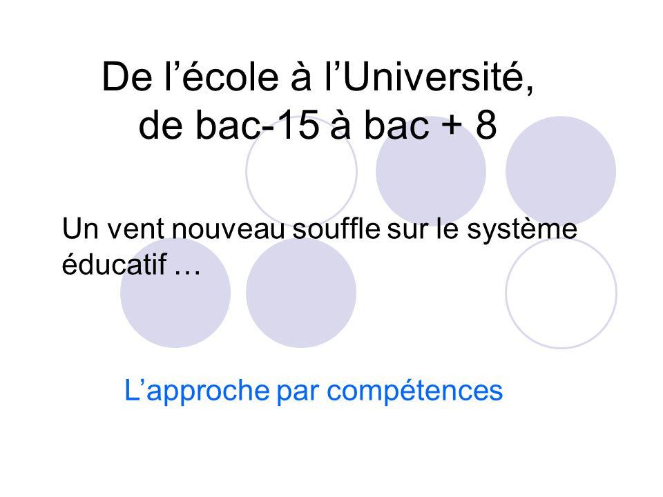 1. Réformes et évolution du système éducatif français Objectifs Réussite de tous les élèves, Développement du goût pour les sciences Donner une vision