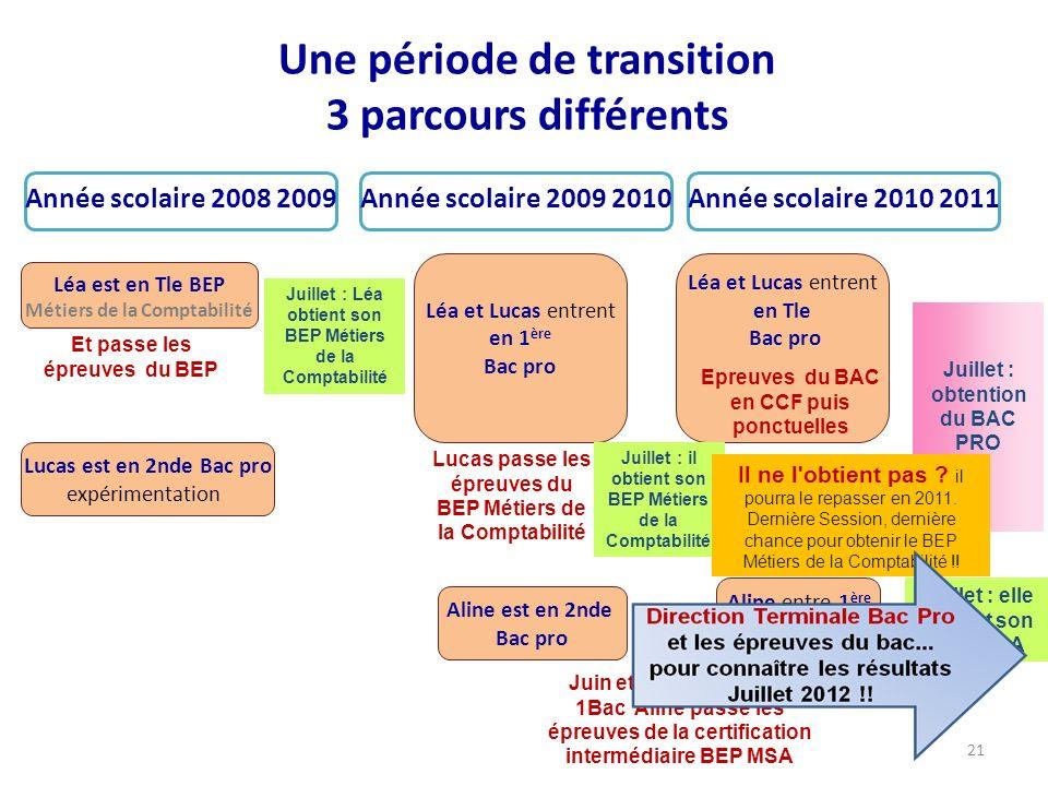 Année scolaire 2008 2009 Une période de transition 3 parcours différents Année scolaire 2009 2010Année scolaire 2010 2011 Léa et Lucas entrent en 1 èr