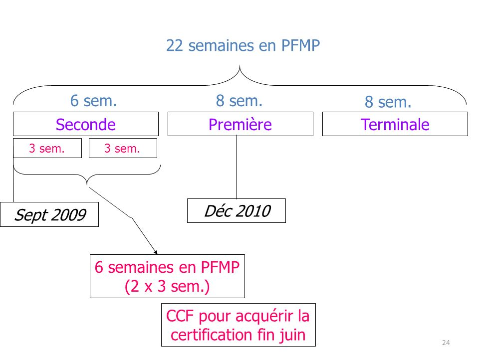 SecondePremièreTerminale Déc 2010 Sept 2009 6 semaines en PFMP (2 x 3 sem.) CCF pour acquérir la certification fin juin 22 semaines en PFMP 6 sem.8 se