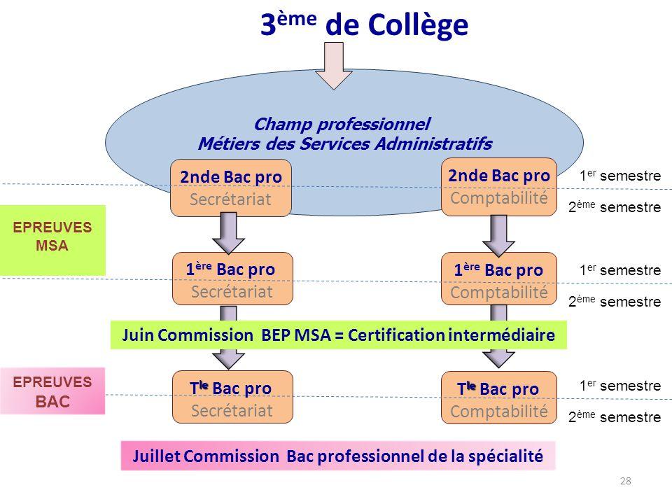 3 ème de Collège Champ professionnel Métiers des Services Administratifs 1 ère Bac pro Secrétariat 1 ère Bac pro Comptabilité 2nde Bac pro Secrétariat