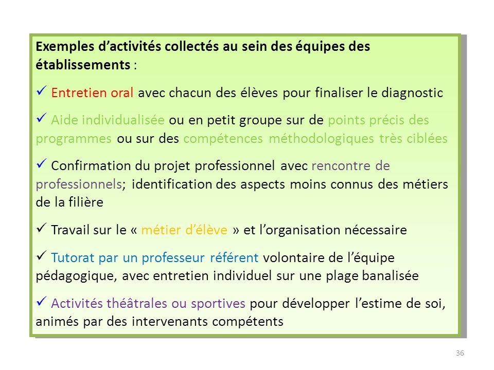 Exemples dactivités collectés au sein des équipes des établissements : Entretien oral avec chacun des élèves pour finaliser le diagnostic Aide individ