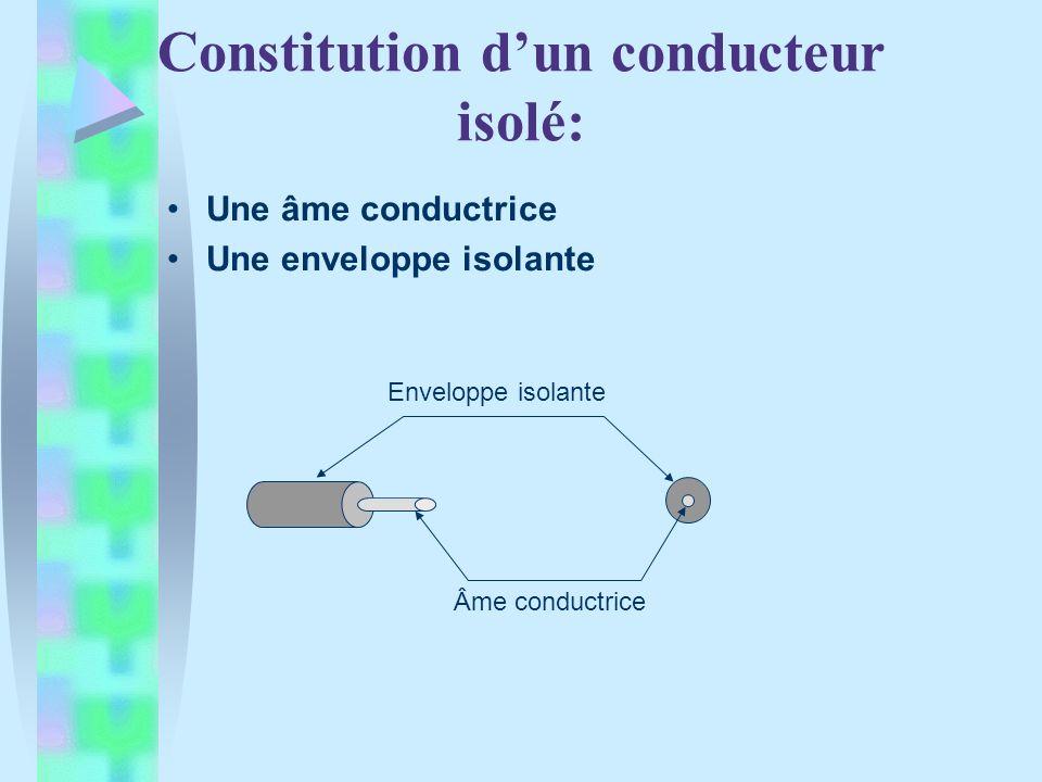 Constitution dun câble unipolaire: Un conducteur isolé Une gaine de protection Enveloppe isolante Âme conductrice Gaine de protection