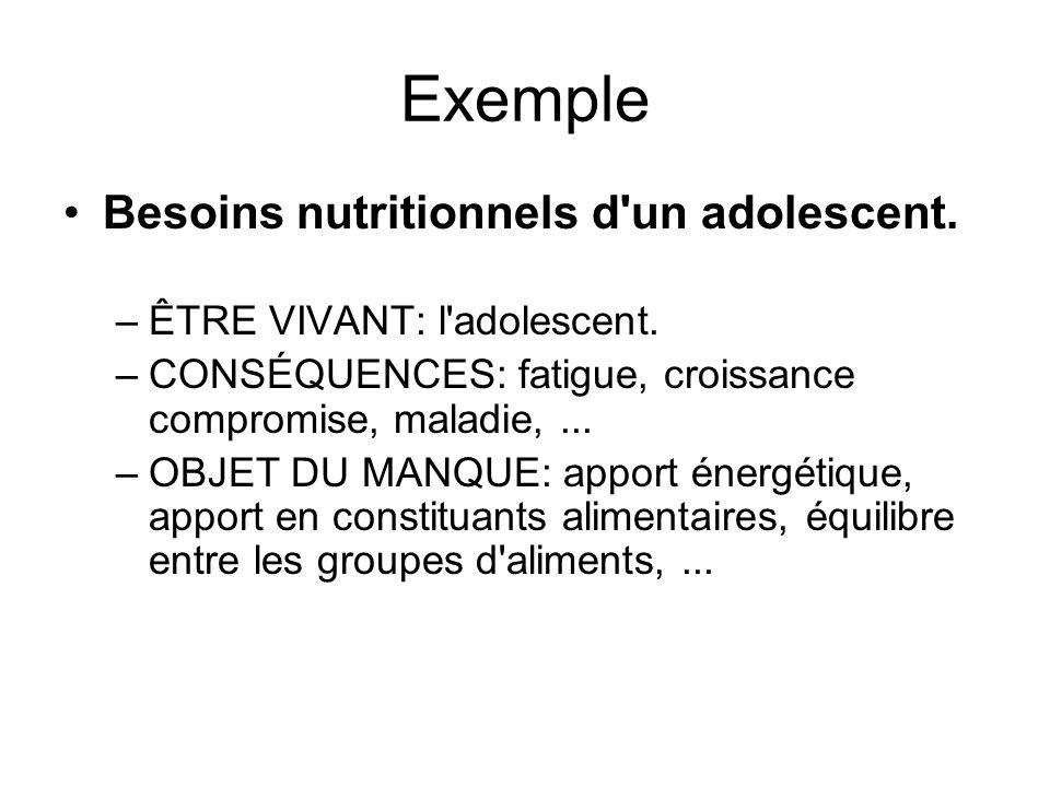 Exemple Besoins nutritionnels d'un adolescent. –ÊTRE VIVANT: l'adolescent. –CONSÉQUENCES: fatigue, croissance compromise, maladie,... –OBJET DU MANQUE
