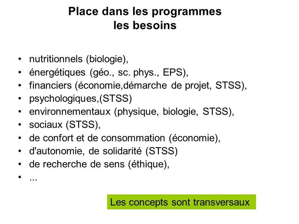 Place dans les programmes les besoins nutritionnels (biologie), énergétiques (géo., sc. phys., EPS), financiers (économie,démarche de projet, STSS), p