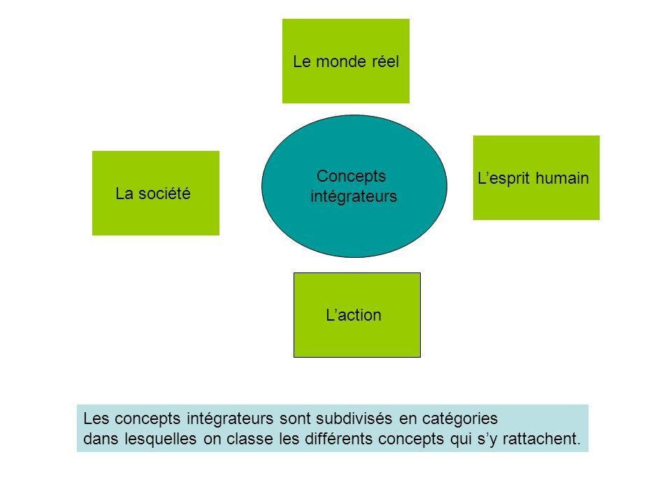 Concepts intégrateurs Lesprit humain Le monde réel Laction La société Les concepts intégrateurs sont subdivisés en catégories dans lesquelles on class