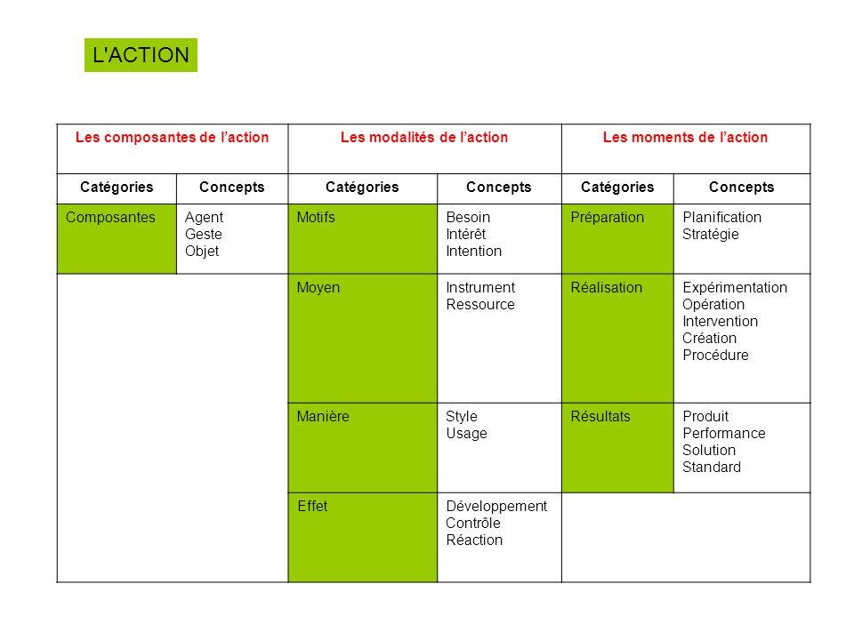 L'ACTION Les composantes de lactionLes modalités de lactionLes moments de laction CatégoriesConceptsCatégoriesConceptsCatégoriesConcepts ComposantesAg