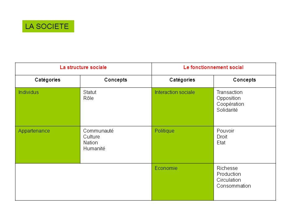 La structure socialeLe fonctionnement social CatégoriesConceptsCatégoriesConcepts IndividusStatut Rôle Interaction socialeTransaction Opposition Coopé