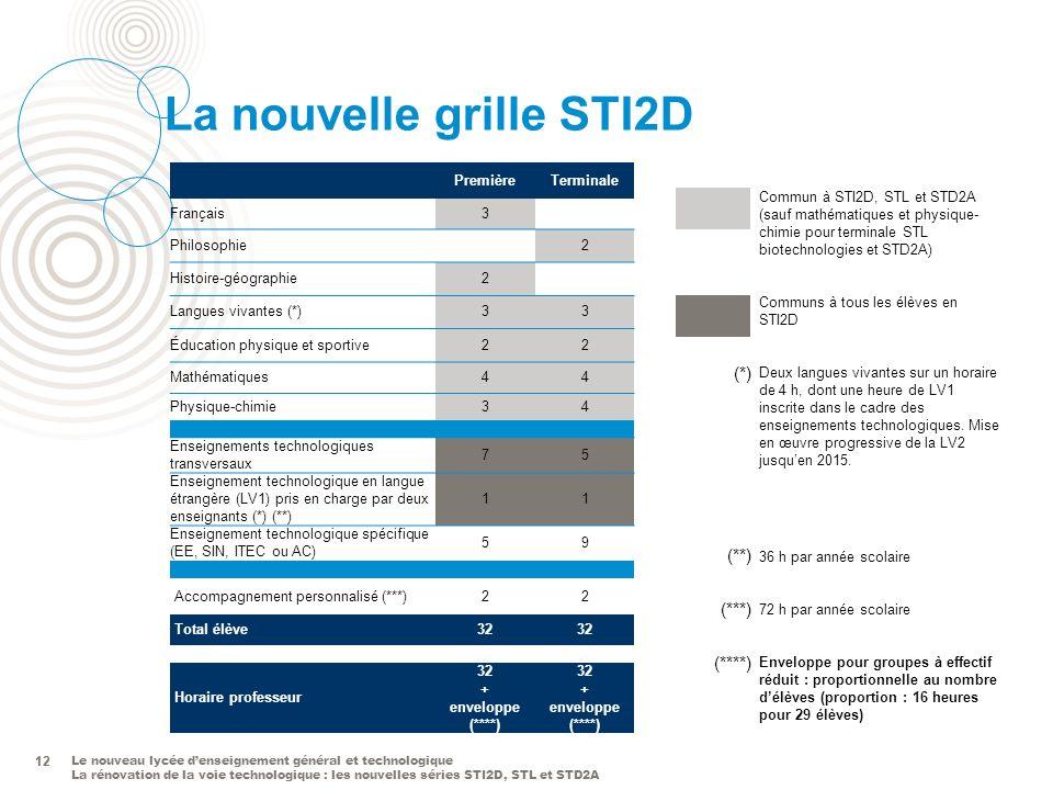 Le nouveau lycée denseignement général et technologique La rénovation de la voie technologique : les nouvelles séries STI2D, STL et STD2A 12 La nouvel