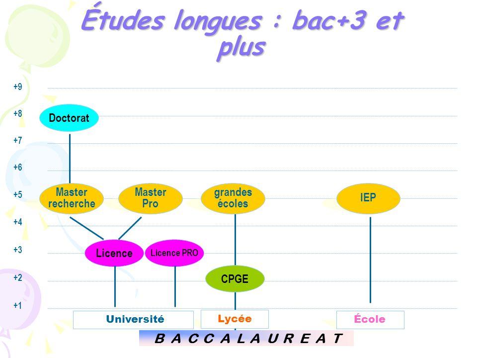 +9 +8 +7 +6 +5 +4 +3 +2 +1 Études longues : bac+3 et plus CPGE grandes écoles Lycée B A C C A L A U R E A T Master recherche Master Pro UniversitéÉcol