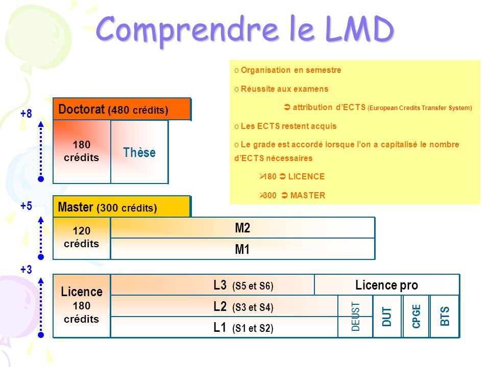 Comprendre le LMD L1 (S1 et S2) L2 (S3 et S4) L3 (S5 et S6) Licence 180 crédits Licence pro DUT BTS 120 crédits M2 M1 Master (300 crédits ) 180 crédit