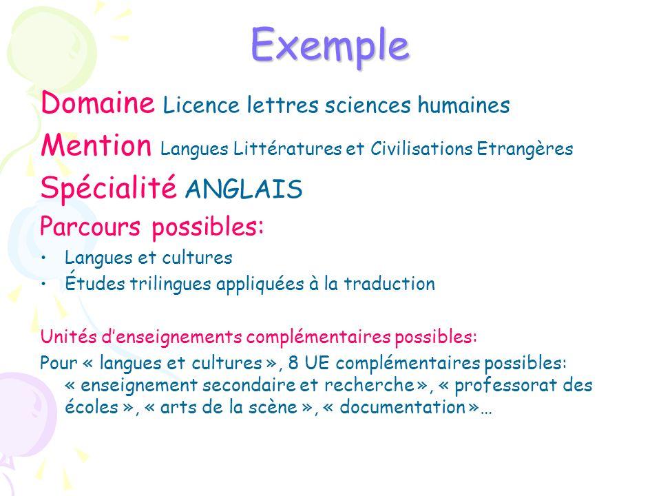 Exemple Domaine Licence lettres sciences humaines Mention Langues Littératures et Civilisations Etrangères S pécialité ANGLAIS Parcours possibles: Lan