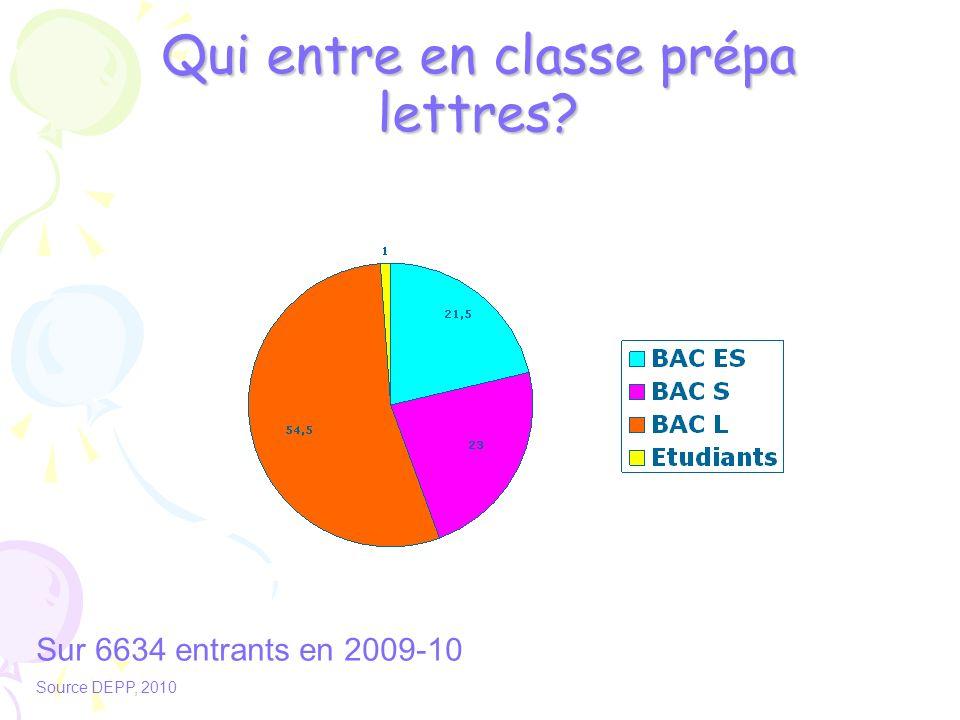 Qui entre en classe prépa lettres? Sur 6634 entrants en 2009-10 Source DEPP, 2010