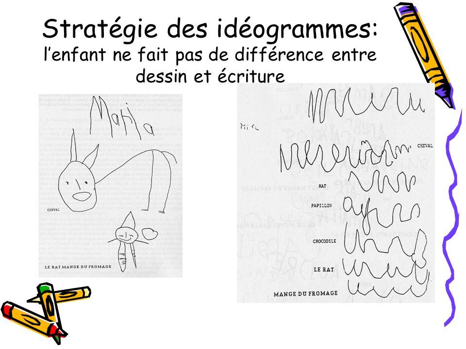 Stratégie des idéogrammes: lenfant ne fait pas de différence entre dessin et écriture