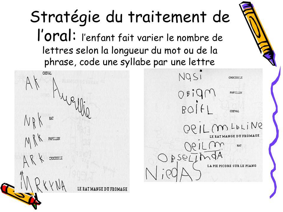 Stratégie du traitement de loral: lenfant fait varier le nombre de lettres selon la longueur du mot ou de la phrase, code une syllabe par une lettre