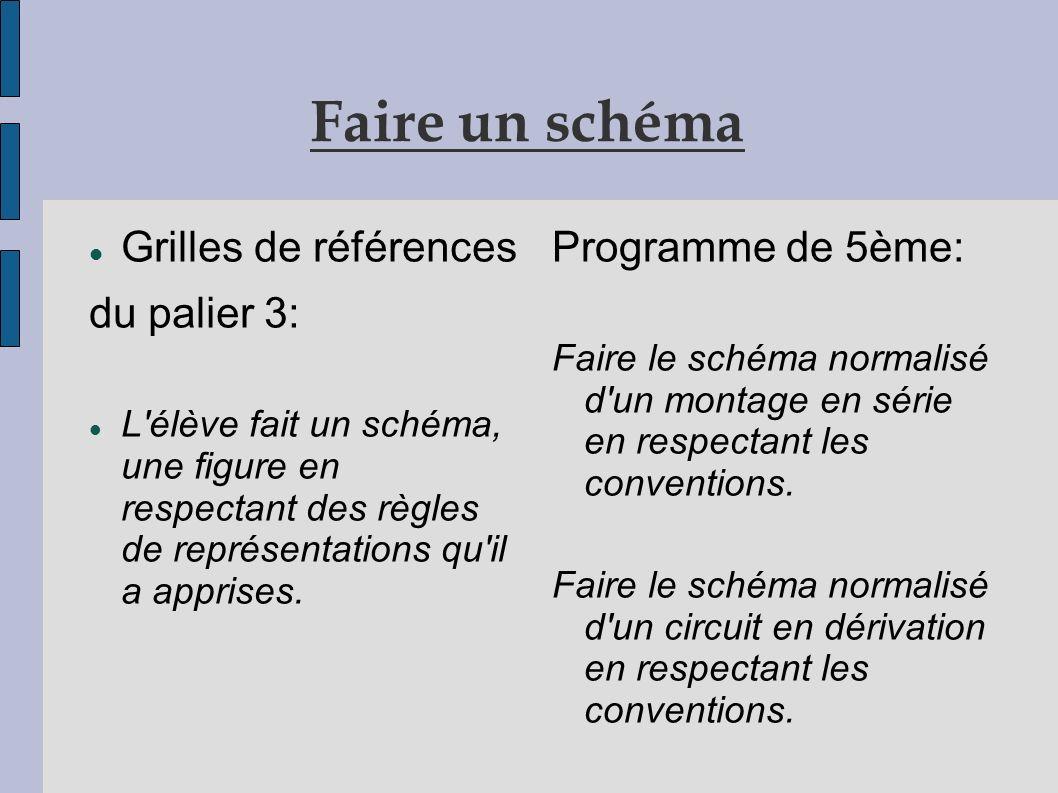 Faire un schéma Grilles de références du palier 3: L élève fait un schéma, une figure en respectant des règles de représentations qu il a apprises.