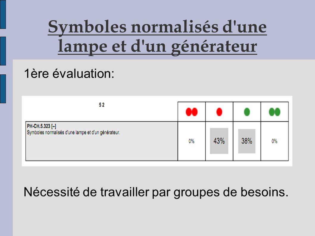 Symboles normalisés d une lampe et d un générateur 1ère évaluation: Nécessité de travailler par groupes de besoins.
