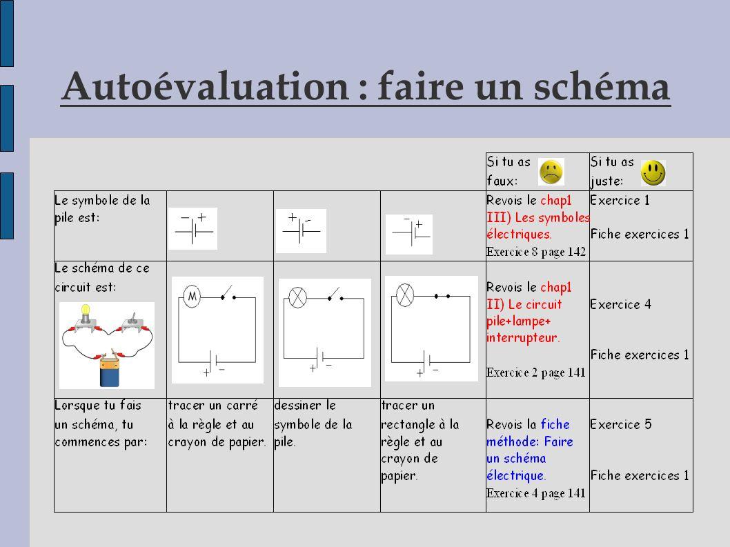 Autoévaluation : faire un schéma