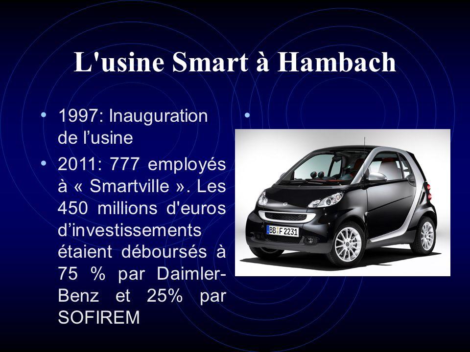 L'usine Smart à Hambach 1997: Inauguration de lusine 2011: 777 employés à « Smartville ». Les 450 millions d'euros dinvestissements étaient déboursés