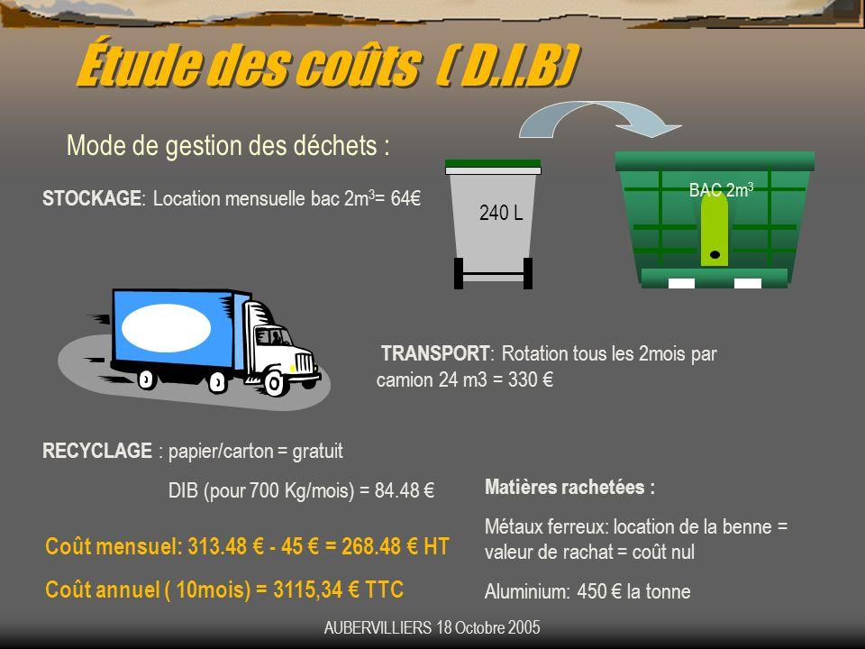 AUBERVILLIERS 18 Octobre 2005 Étude des coûts ( D.I.B) Mode de gestion des déchets : BAC 2m 3 STOCKAGE : Location mensuelle bac 2m 3 = 64 TRANSPORT :