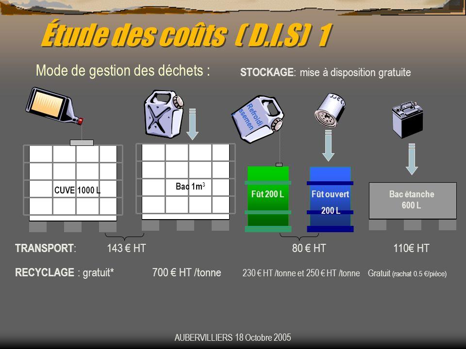 AUBERVILLIERS 18 Octobre 2005 Étude des coûts ( D.I.S) 1 Mode de gestion des déchets : STOCKAGE : mise à disposition gratuite Refroidi ssemen t CUVE 1
