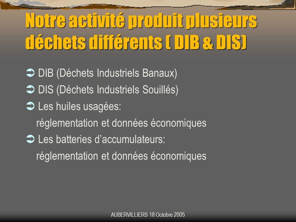 AUBERVILLIERS 18 Octobre 2005 Notre activité produit plusieurs déchets différents ( DIB & DIS) DIB (Déchets Industriels Banaux) DIS (Déchets Industrie