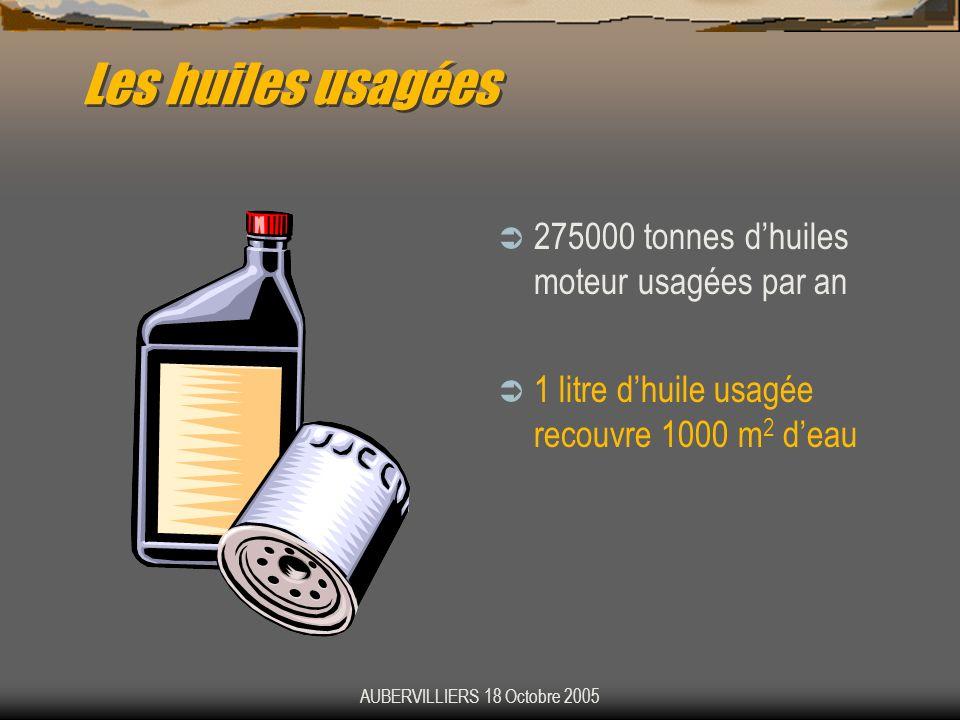 AUBERVILLIERS 18 Octobre 2005 Les huiles usagées 275000 tonnes dhuiles moteur usagées par an 1 litre dhuile usagée recouvre 1000 m 2 deau