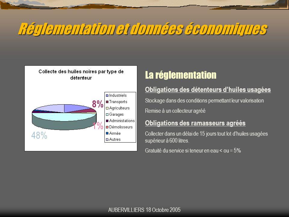 AUBERVILLIERS 18 Octobre 2005 Réglementation et données économiques La réglementation Obligations des détenteurs dhuiles usagées Stockage dans des con
