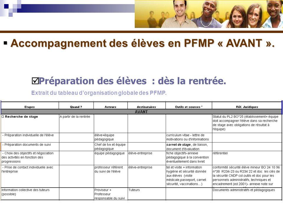 Accompagnement des élèves en PFMP « AVANT ». Accompagnement des élèves en PFMP « AVANT ». Préparation des élèves : dès la rentrée. Extrait du tableau