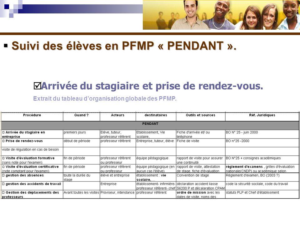 Suivi des élèves en PFMP « PENDANT ». Suivi des élèves en PFMP « PENDANT ». Arrivée du stagiaire et prise de rendez-vous. Extrait du tableau dorganisa