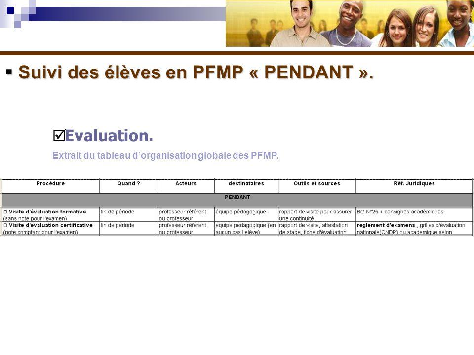 Suivi des élèves en PFMP « PENDANT ». Suivi des élèves en PFMP « PENDANT ». Evaluation. Extrait du tableau dorganisation globale des PFMP.