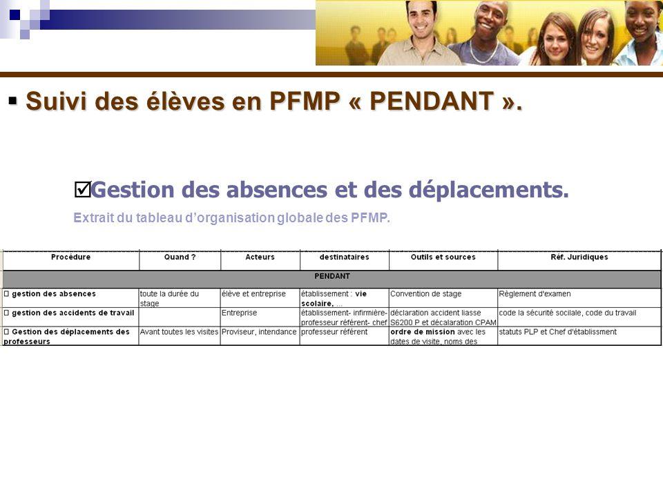 Suivi des élèves en PFMP « PENDANT ». Suivi des élèves en PFMP « PENDANT ». Gestion des absences et des déplacements. Extrait du tableau dorganisation