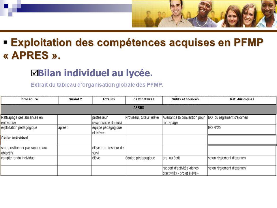 Exploitation des compétences acquises en PFMP « APRES ». Exploitation des compétences acquises en PFMP « APRES ». Bilan individuel au lycée. Extrait d