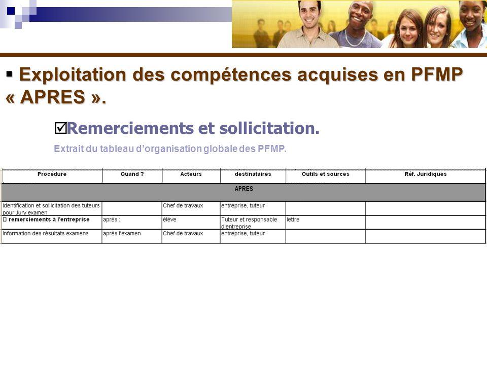 Exploitation des compétences acquises en PFMP « APRES ». Exploitation des compétences acquises en PFMP « APRES ». Remerciements et sollicitation. Extr