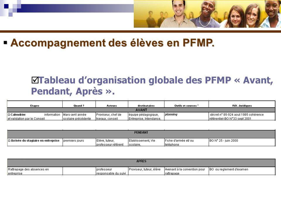 Accompagnement des élèves en PFMP. Accompagnement des élèves en PFMP. Tableau dorganisation globale des PFMP « Avant, Pendant, Après ».