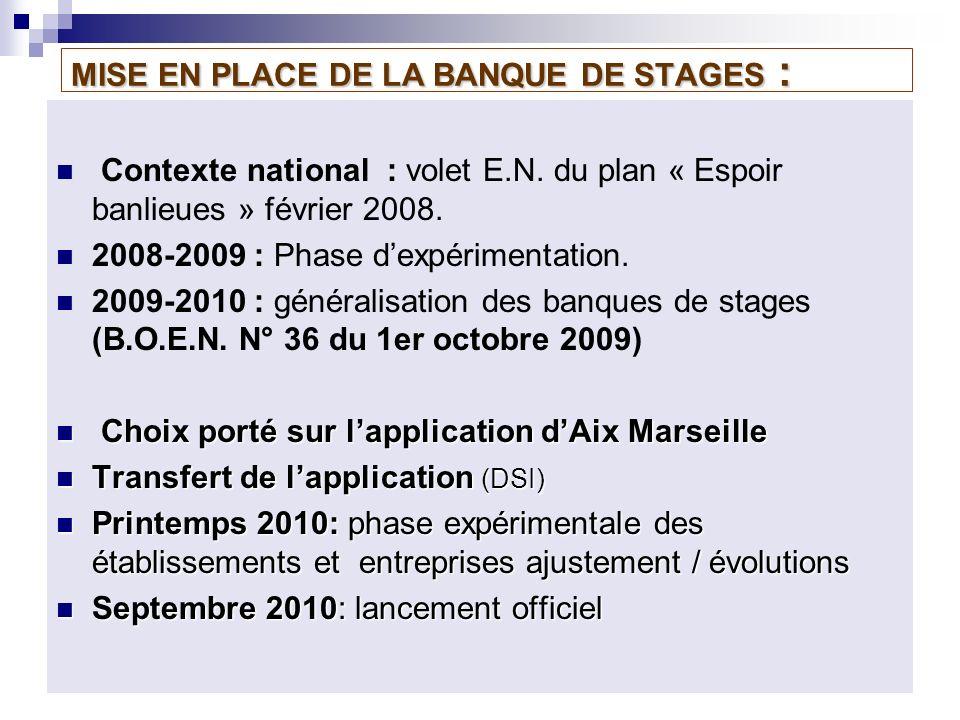 MISE EN PLACE DE LA BANQUE DE STAGES : Contexte national : volet E.N. du plan « Espoir banlieues » février 2008. 2008-2009 : Phase dexpérimentation. 2