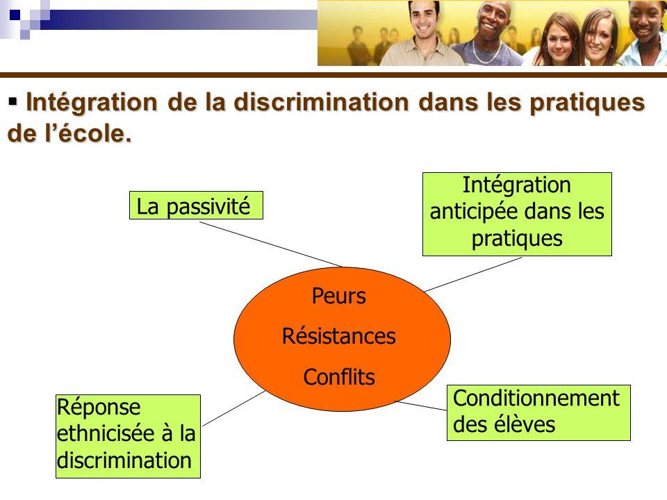 Intégration de la discrimination dans les pratiques de lécole. Intégration de la discrimination dans les pratiques de lécole. Intégration anticipée da