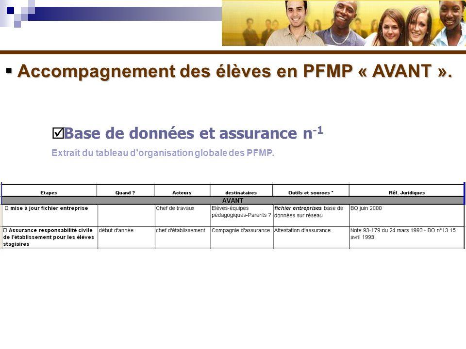 Accompagnement des élèves en PFMP « AVANT ». Accompagnement des élèves en PFMP « AVANT ». Base de données et assurance n -1 Extrait du tableau dorgani