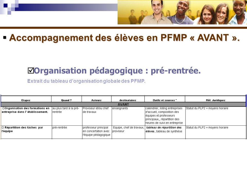 Accompagnement des élèves en PFMP « AVANT ». Accompagnement des élèves en PFMP « AVANT ». Organisation pédagogique : pré-rentrée. Extrait du tableau d
