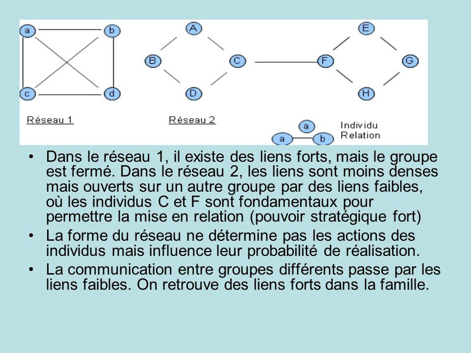 Dans le réseau 1, il existe des liens forts, mais le groupe est fermé. Dans le réseau 2, les liens sont moins denses mais ouverts sur un autre groupe