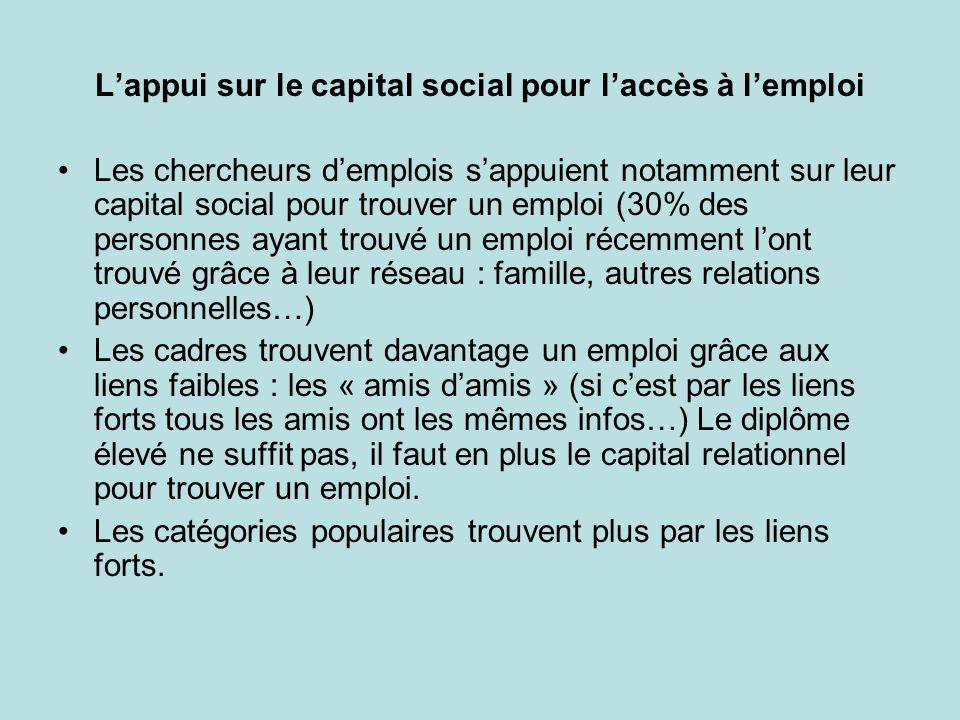 Lappui sur le capital social pour laccès à lemploi Les chercheurs demplois sappuient notamment sur leur capital social pour trouver un emploi (30% des