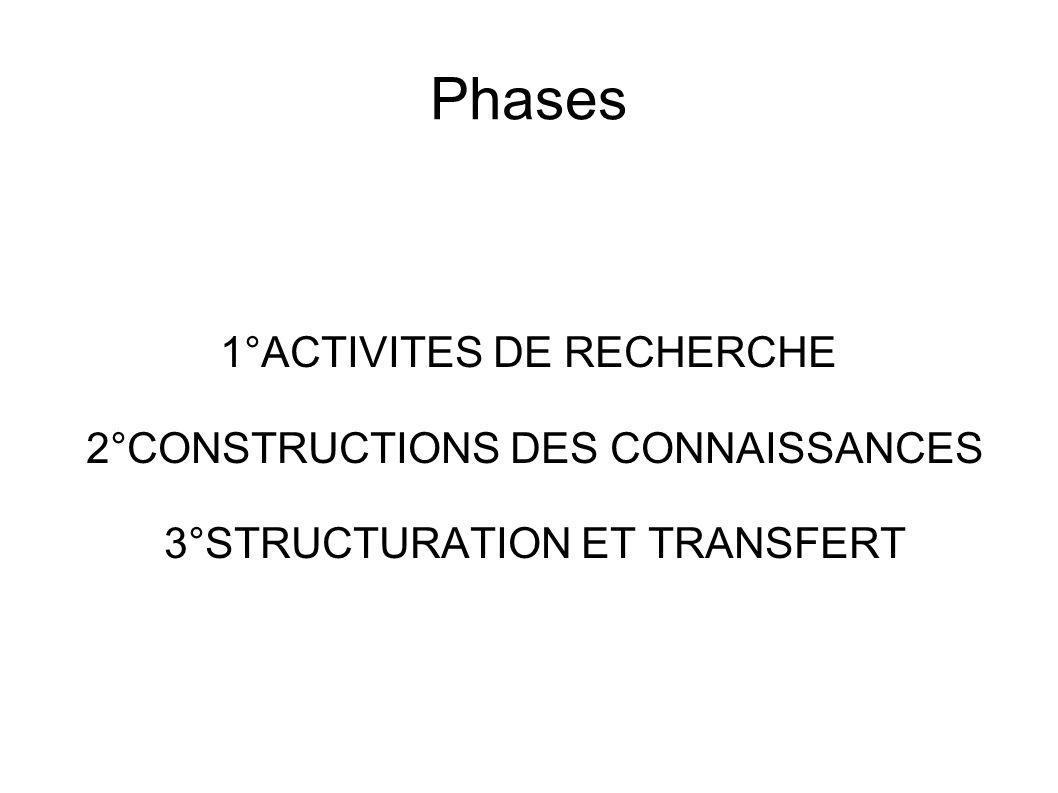 Phases 1°ACTIVITES DE RECHERCHE 2°CONSTRUCTIONS DES CONNAISSANCES 3°STRUCTURATION ET TRANSFERT