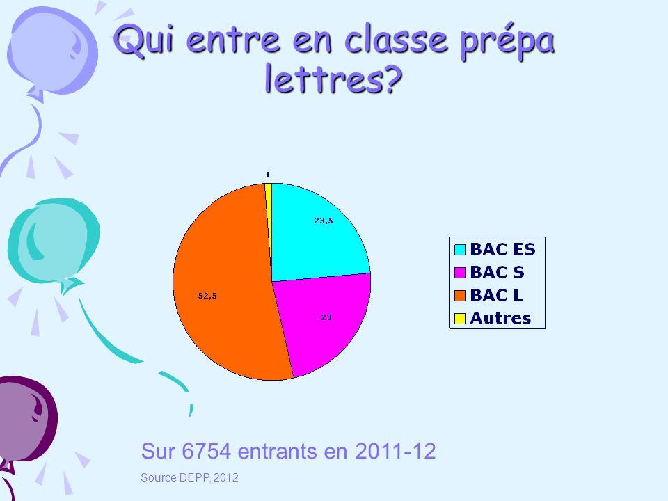Qui entre en classe prépa lettres Sur 6754 entrants en 2011-12 Source DEPP, 2012