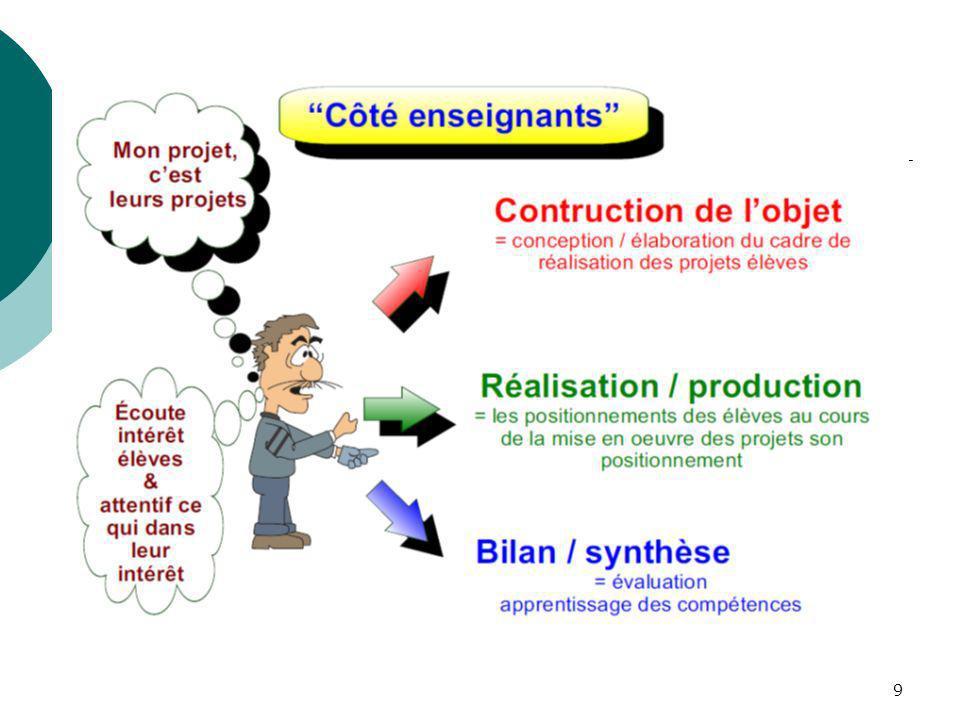 20 Le Projet Technologique Accompagné : Pistes et propositions (PNF, déc 2011) Exemples de projets Leau de la Seine est-elle potable .