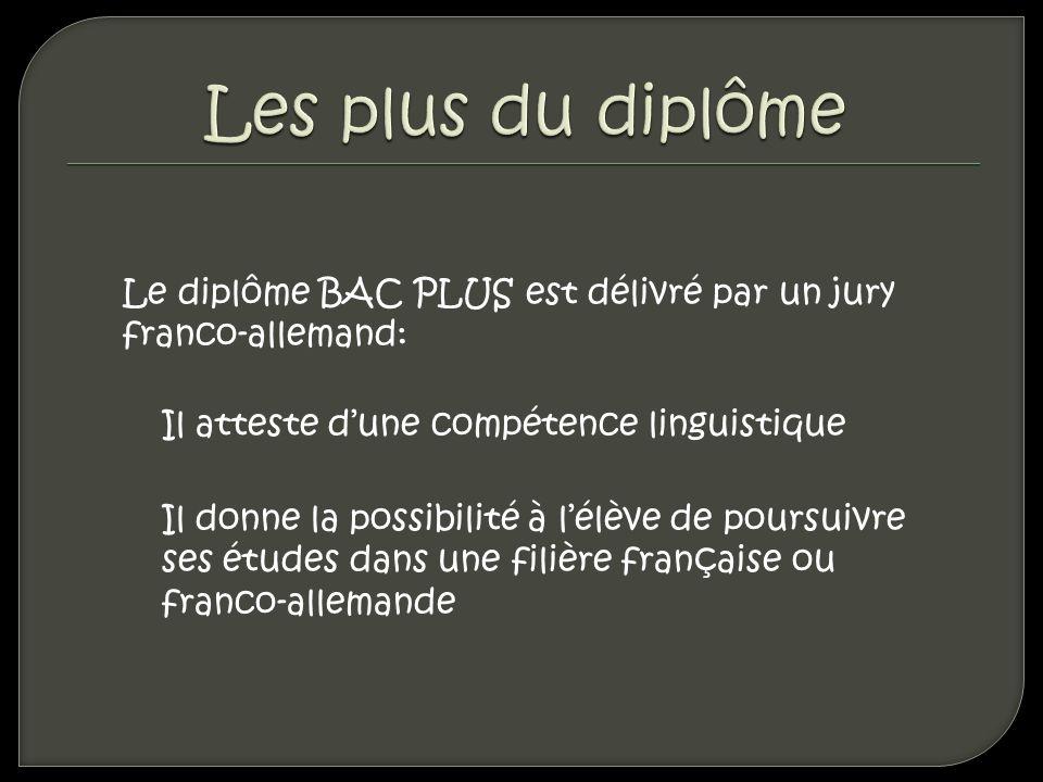 Le diplôme BAC PLUS est délivré par un jury franco-allemand: Il atteste dune compétence linguistique Il donne la possibilité à lélève de poursuivre se
