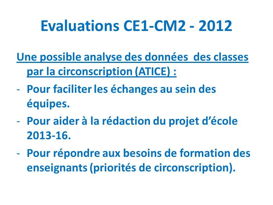 Evaluations CE1-CM2 - 2012 Une possible analyse des données des classes par la circonscription (ATICE) : -Pour faciliter les échanges au sein des équi