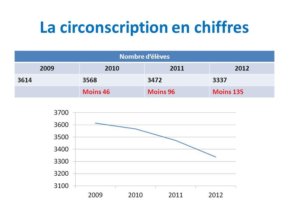 La circonscription en chiffres Nombre délèves 2009201020112012 3614356834723337 Moins 46Moins 96Moins 135
