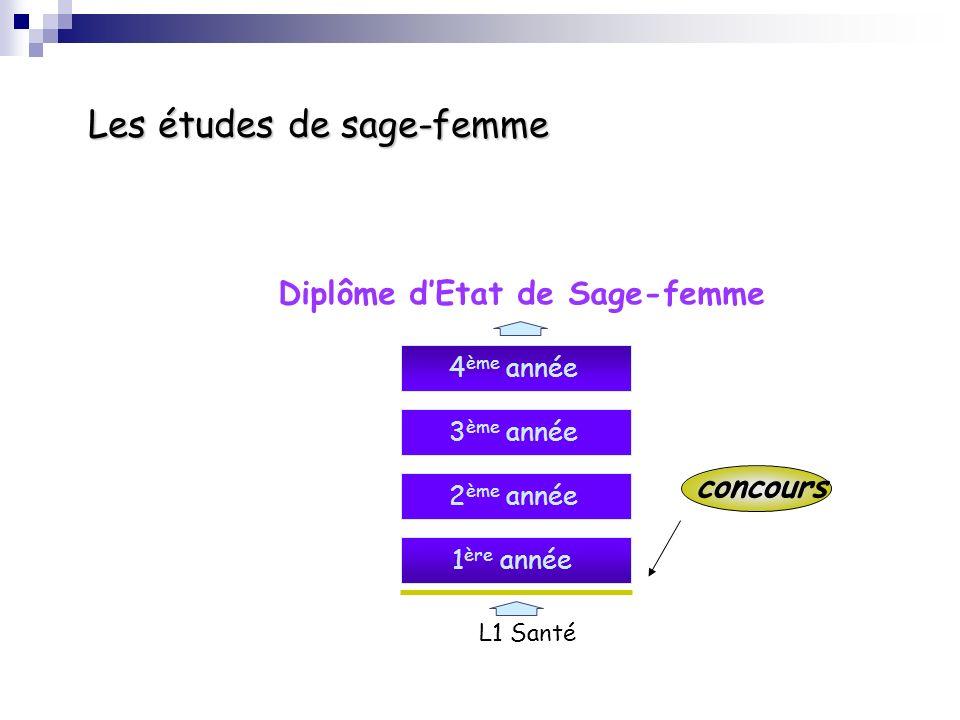 L1 Santé 1 ère année concours Les études de sage-femme 2 ème année 3 ème année 4 ème année Diplôme dEtat de Sage-femme